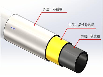 泓江智造-钛钢空预器专利技术之导热复合管
